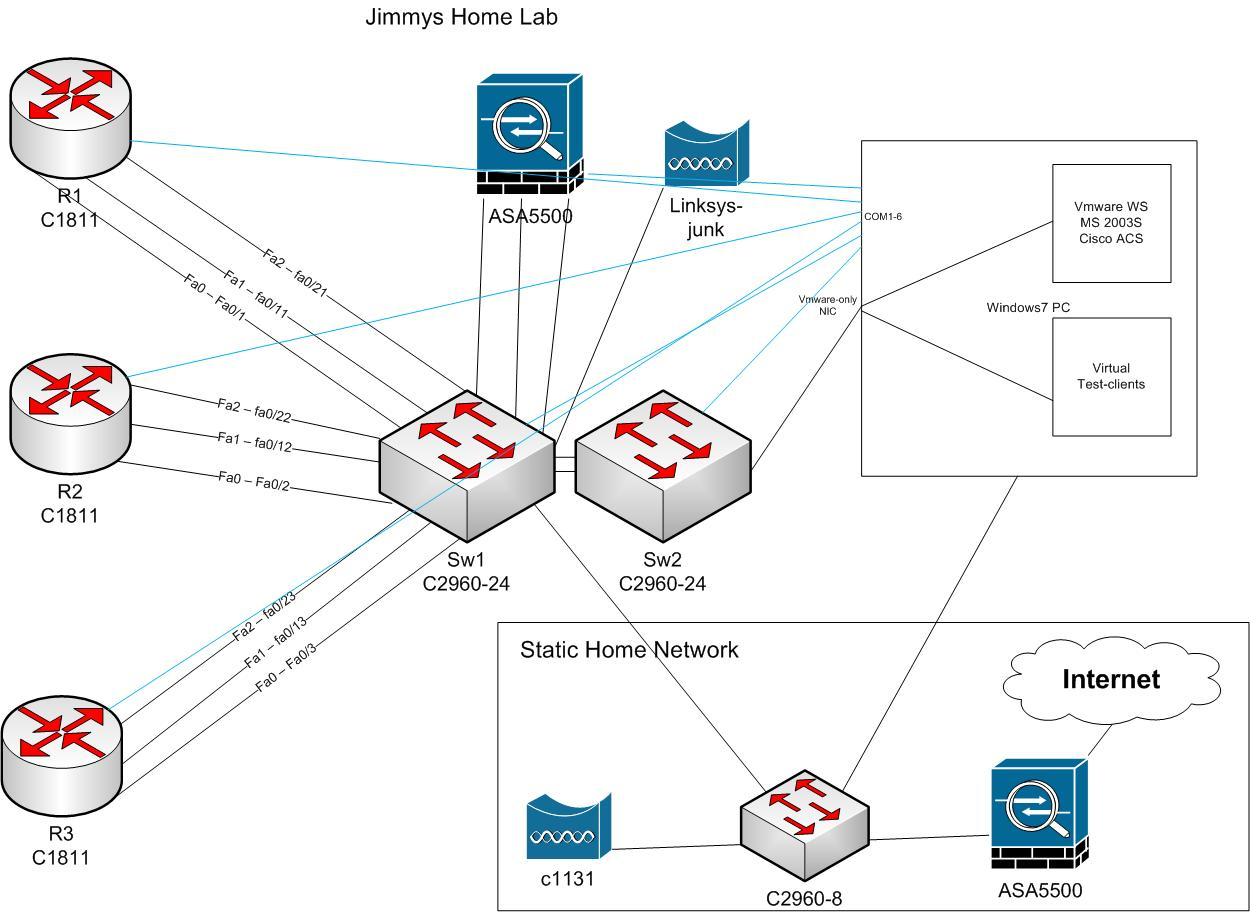 ccie security my home mini lab by default all switch ports are shutdown by enabling them and putting them in different vlans i can rearrange the topology let s say for example that i