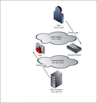 Asymmetric routing in ASA – TCP state bypass  