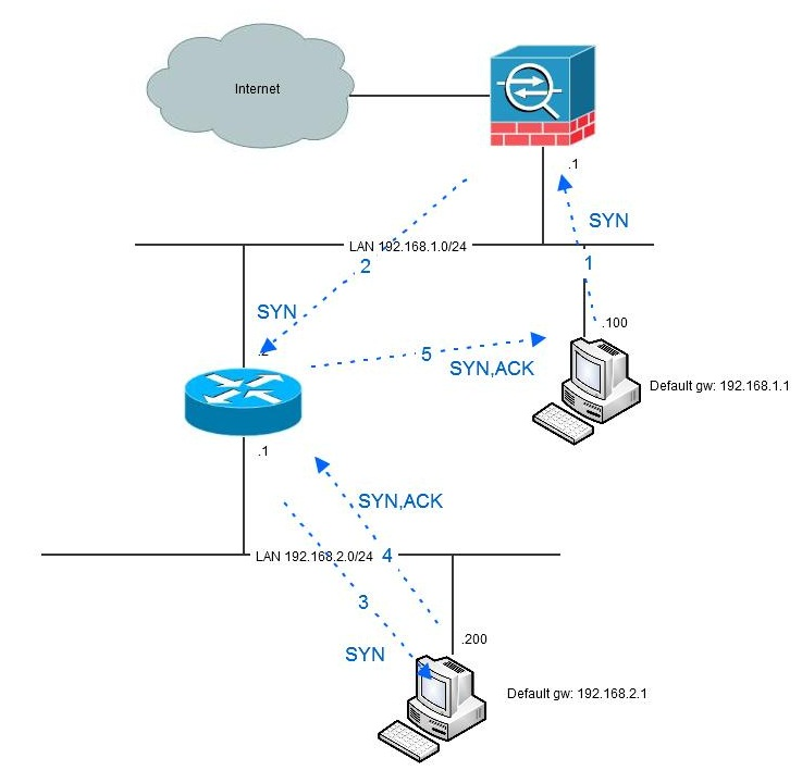 Cisco ASA hairpinning |