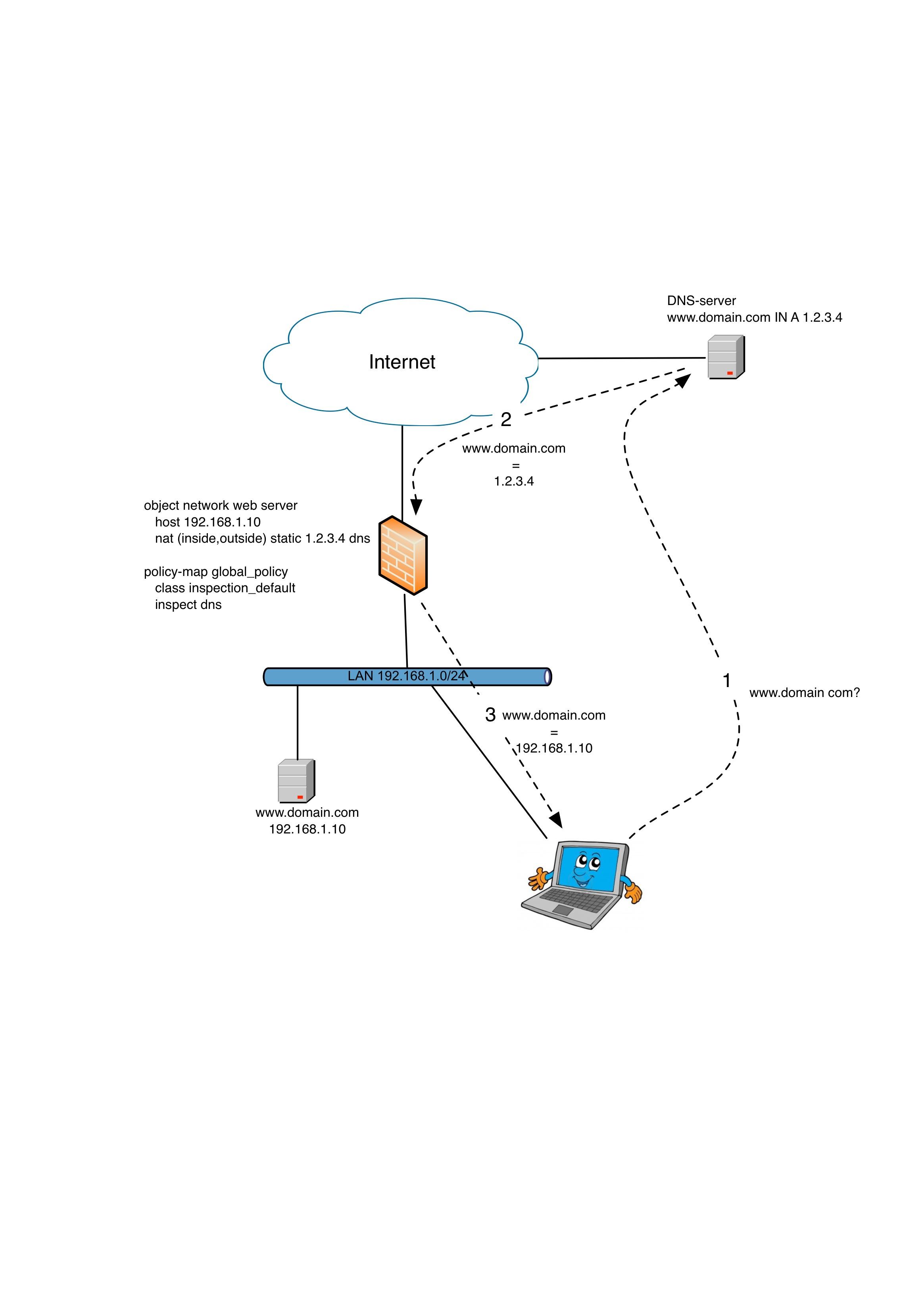 DNS Doctoring in Cisco ASA |