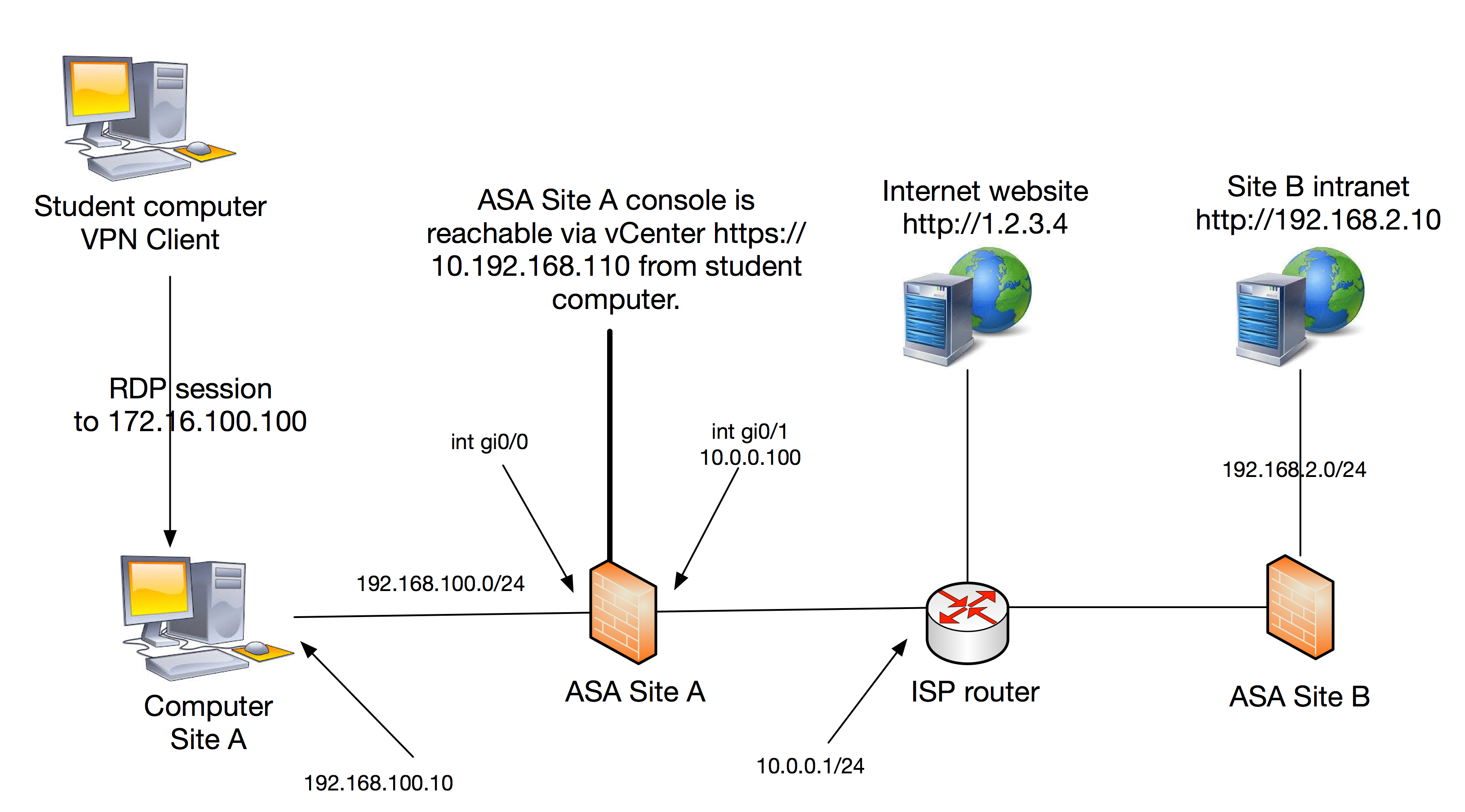 Cisco ASA IPSec Site 2 Site lab |
